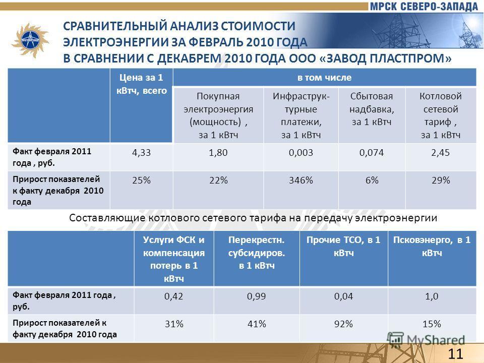 СРАВНИТЕЛЬНЫЙ АНАЛИЗ СТОИМОСТИ ЭЛЕКТРОЭНЕРГИИ ЗА ФЕВРАЛЬ 2010 ГОДА В СРАВНЕНИИ С ДЕКАБРЕМ 2010 ГОДА ООО «ЗАВОД ПЛАСТПРОМ» 11 Цена за 1 кВтч, всего в том числе Покупная электроэнергия (мощность), за 1 кВтч Инфраструк- турные платежи, за 1 кВтч Сбытова