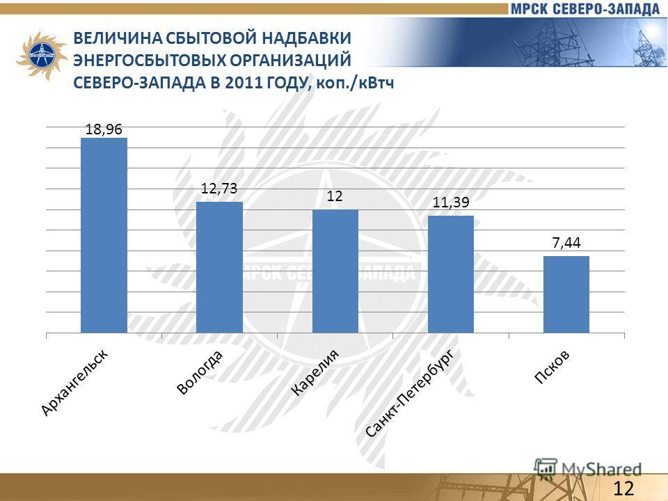 ВЕЛИЧИНА СБЫТОВОЙ НАДБАВКИ ЭНЕРГОСБЫТОВЫХ ОРГАНИЗАЦИЙ СЕВЕРО-ЗАПАДА В 2011 ГОДУ, коп./кВтч 12