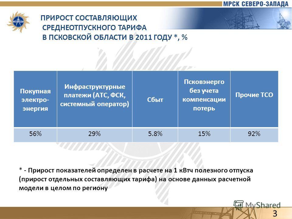 ПРИРОСТ СОСТАВЛЯЮЩИХ СРЕДНЕОТПУСКНОГО ТАРИФА В ПСКОВСКОЙ ОБЛАСТИ В 2011 ГОДУ *, % Покупная электро- энергия Инфраструктурные платежи (АТС, ФСК, системный оператор) Сбыт Псковэнерго без учета компенсации потерь Прочие ТСО 56%29%5.8%15%92% 3 * - Прирос