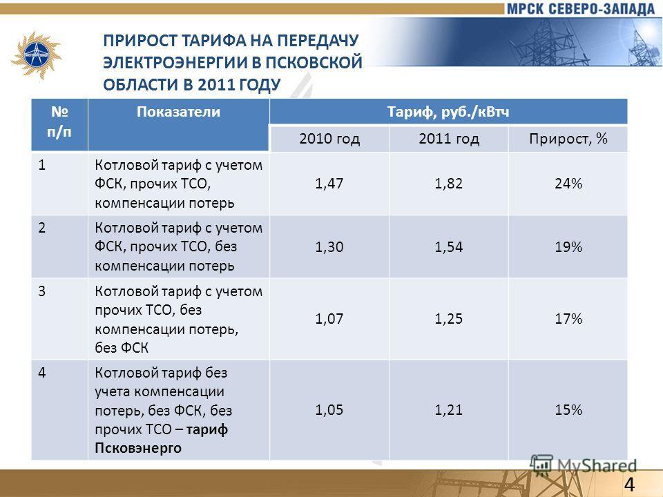 ПРИРОСТ ТАРИФА НА ПЕРЕДАЧУ ЭЛЕКТРОЭНЕРГИИ В ПСКОВСКОЙ ОБЛАСТИ В 2011 ГОДУ п/п ПоказателиТариф, руб./кВтч 2010 год2011 годПрирост, % 1Котловой тариф с учетом ФСК, прочих ТСО, компенсации потерь 1,471,8224% 2Котловой тариф с учетом ФСК, прочих ТСО, без