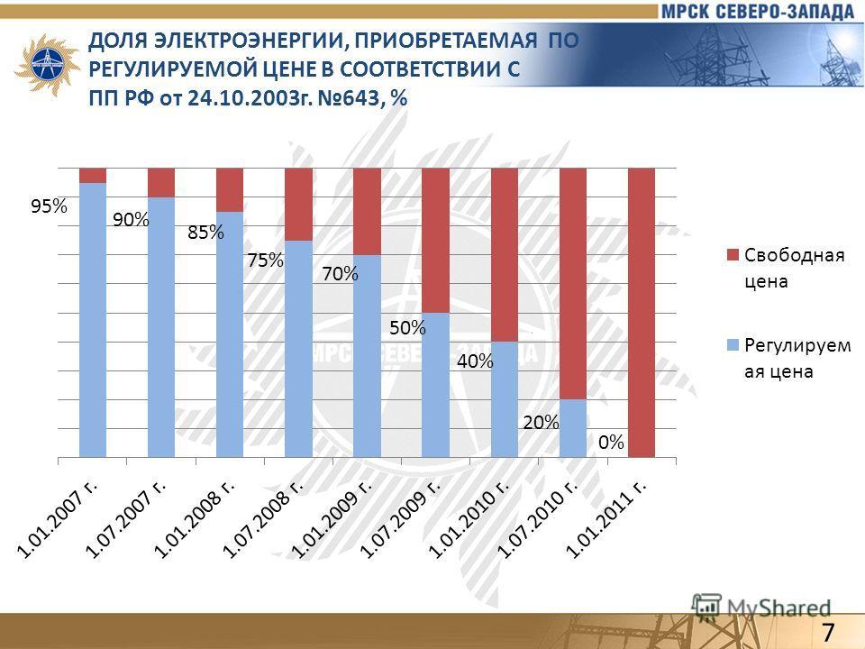 ДОЛЯ ЭЛЕКТРОЭНЕРГИИ, ПРИОБРЕТАЕМАЯ ПО РЕГУЛИРУЕМОЙ ЦЕНЕ В СООТВЕТСТВИИ С ПП РФ от 24.10.2003г. 643, % 7