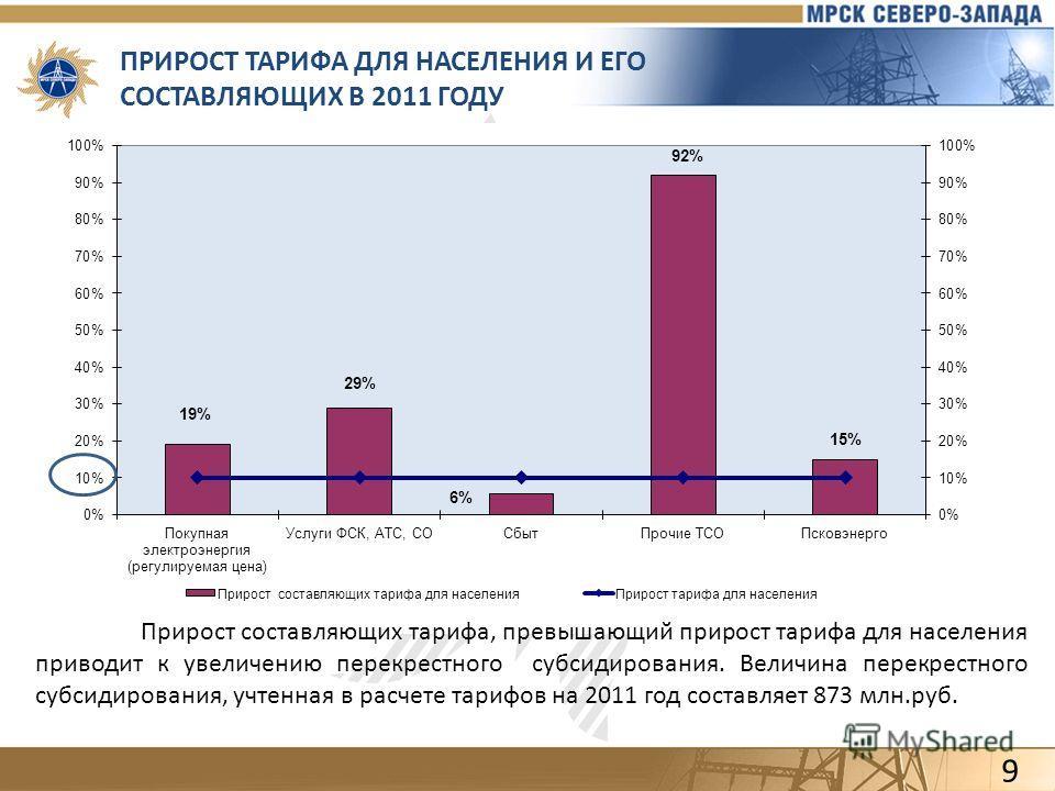 ПРИРОСТ ТАРИФА ДЛЯ НАСЕЛЕНИЯ И ЕГО СОСТАВЛЯЮЩИХ В 2011 ГОДУ Прирост составляющих тарифа, превышающий прирост тарифа для населения приводит к увеличению перекрестного субсидирования. Величина перекрестного субсидирования, учтенная в расчете тарифов на