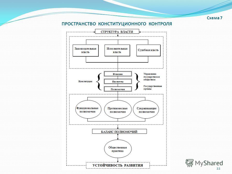 Схема 7 ПРОСТРАНСТВО КОНСТИТУЦИОННОГО КОНТРОЛЯ 22