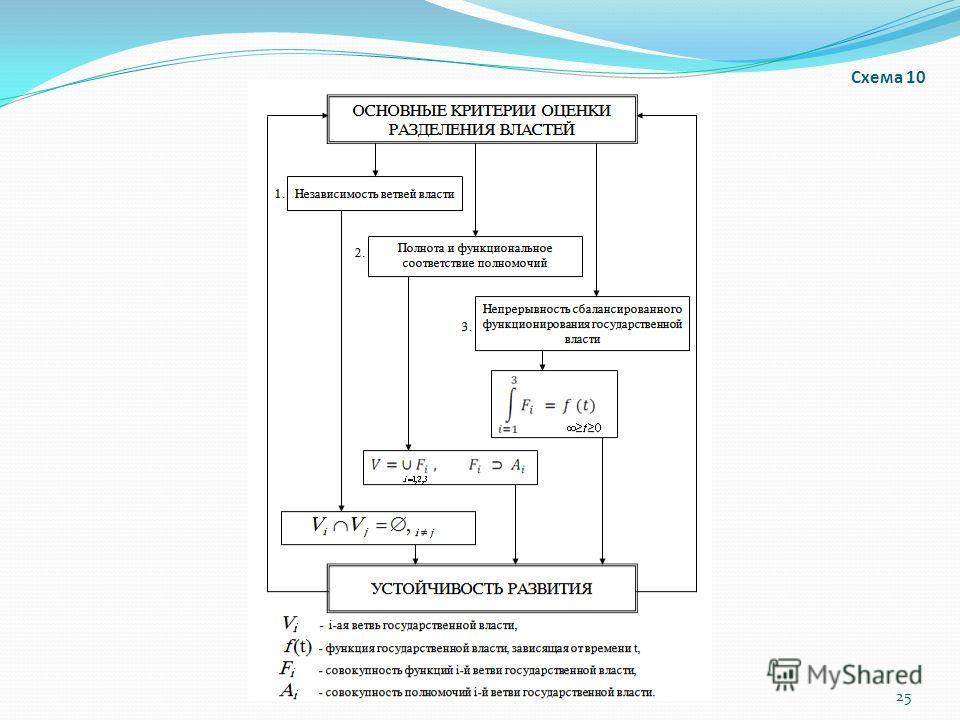 Схема 10 25