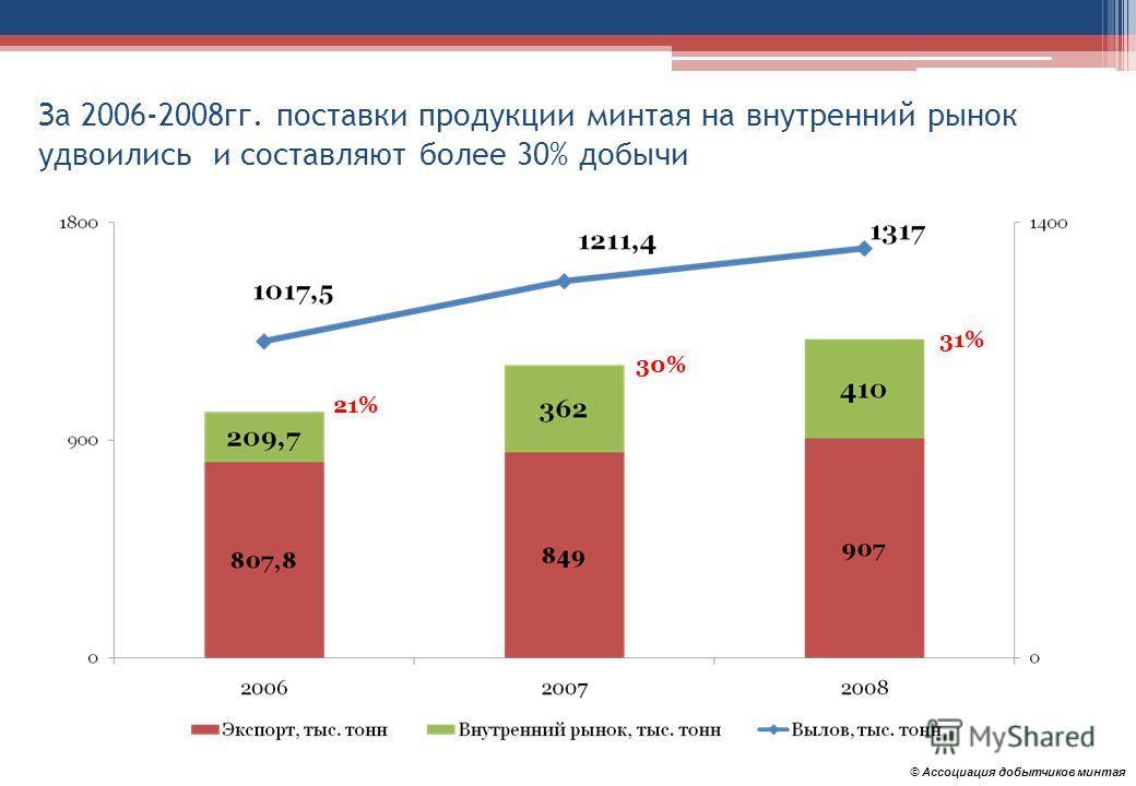 За 2006-2008гг. поставки продукции минтая на внутренний рынок удвоились и составляют более 30% добычи © Ассоциация добытчиков минтая 21% 30% 31%31%