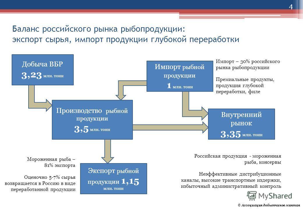 Баланс российского рынка рыбопродукции: экспорт сырья, импорт продукции глубокой переработки Добыча ВБР 3,23 млн. тонн Импорт рыбной продукции 1 млн. тонн Производство рыбной продукции 3,5 млн. тонн Экспорт рыбной продукции 1,15 млн. тонн Внутренний