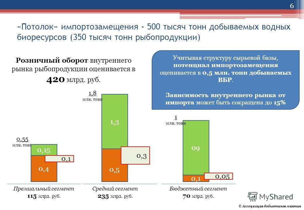 «Потолок» импортозамещения - 500 тысяч тонн добываемых водных биоресурсов (350 тысяч тонн рыбопродукции) Розничный оборот внутреннего рынка рыбопродукции оценивается в 420 млрд. руб. 1,3 0,5 09 0,1 Премиальный сегмент 115 млрд. руб. 0,55 млн. тонн 1