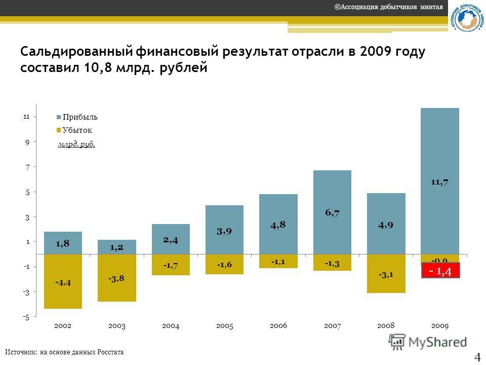 Сальдированный финансовый результат отрасли в 2009 году составил 10,8 млрд. рублей Источник: на основе данных Росстата ©Ассоциация добытчиков минтая 2 4 млрд. руб. - 1,4