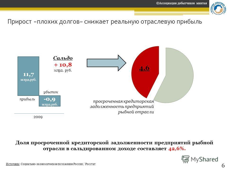 Прирост «плохих долгов» снижает реальную отраслевую прибыль Источник: Социально-экономическое положение России / Росстат ©Ассоциация добытчиков минтая 6 11,7 млрд.руб. -0,9 млрд.руб. Сальдо + 10,8 млрд. руб. Доля просроченной кредиторской задолженнос