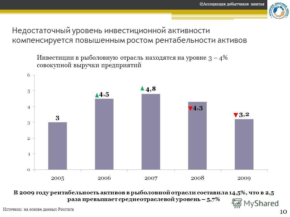 Недостаточный уровень инвестиционной активности компенсируется повышенным ростом рентабельности активов Источник: на основе данных Росстата В 2009 году рентабельность активов в рыболовной отрасли составила 14,5%, что в 2,5 раза превышает среднеотрасл