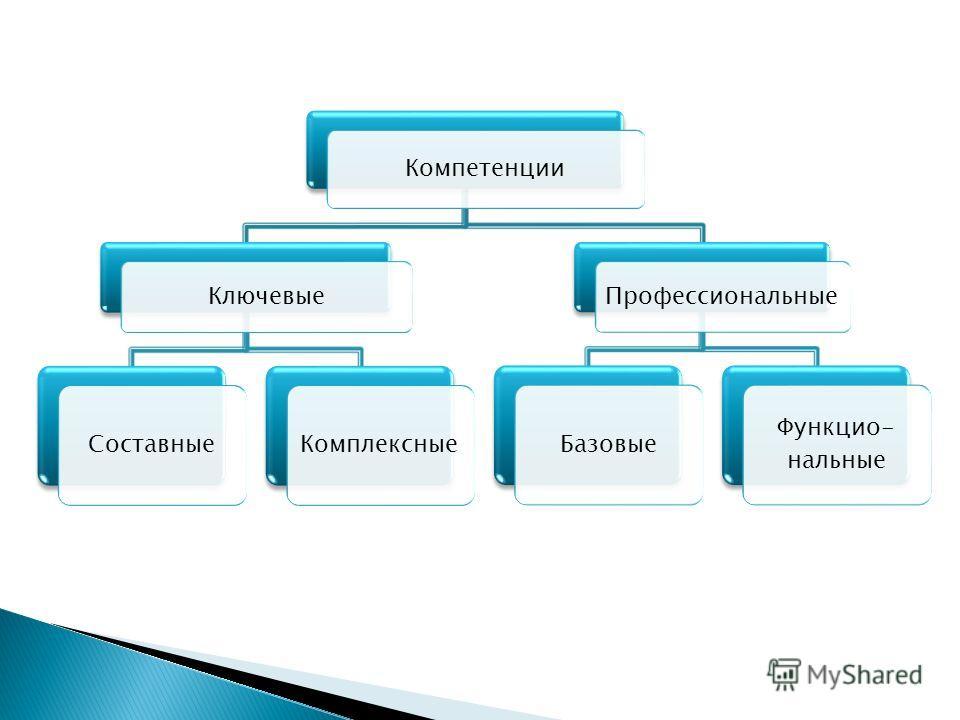 Компетенции Ключевые СоставныеКомплексные Профессиональные Базовые Функцио- нальные