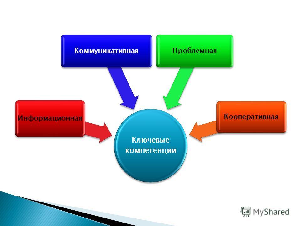 Ключевые компетенции Информационная КоммуникативнаяПроблемная Кооперативная