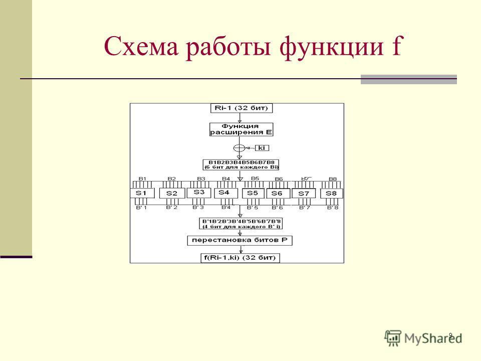 9 Схема работы функции f