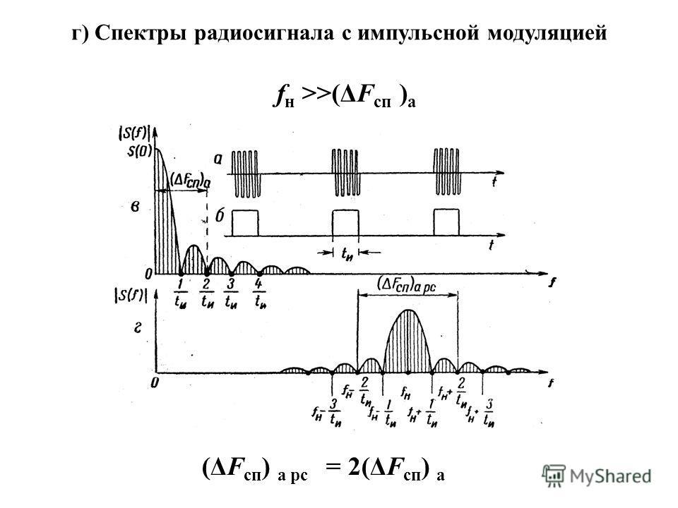 г) Спектры радиосигнала с импульсной модуляцией f н >>(ΔF сп ) а (ΔF сп ) а рс = 2(ΔF сп ) а