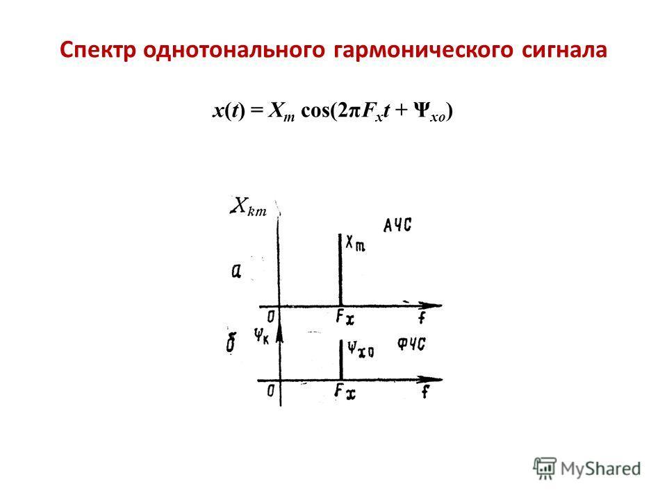 Спектр однотонального гармонического сигнала x(t) = X m cos(2πF x t + Ψ xo )