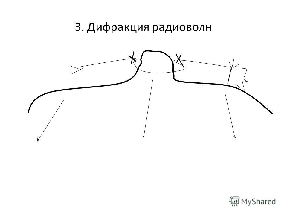 3. Дифракция радиоволн