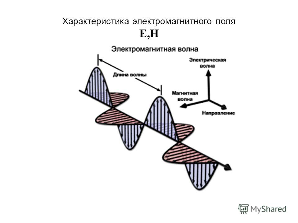 Характеристика электромагнитного поля E,H