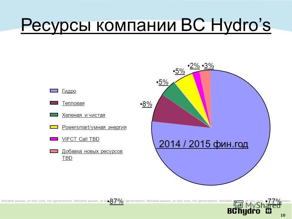 10 87%77% 8% 2%3% 5% 2014 / 2015 фин.год Ресурсы компании BC Hydros Гидро Тепловая Хеленая и чистая Powersmart/умная энергия VIFCT Call TBD Добавка новых ресурсов TBD