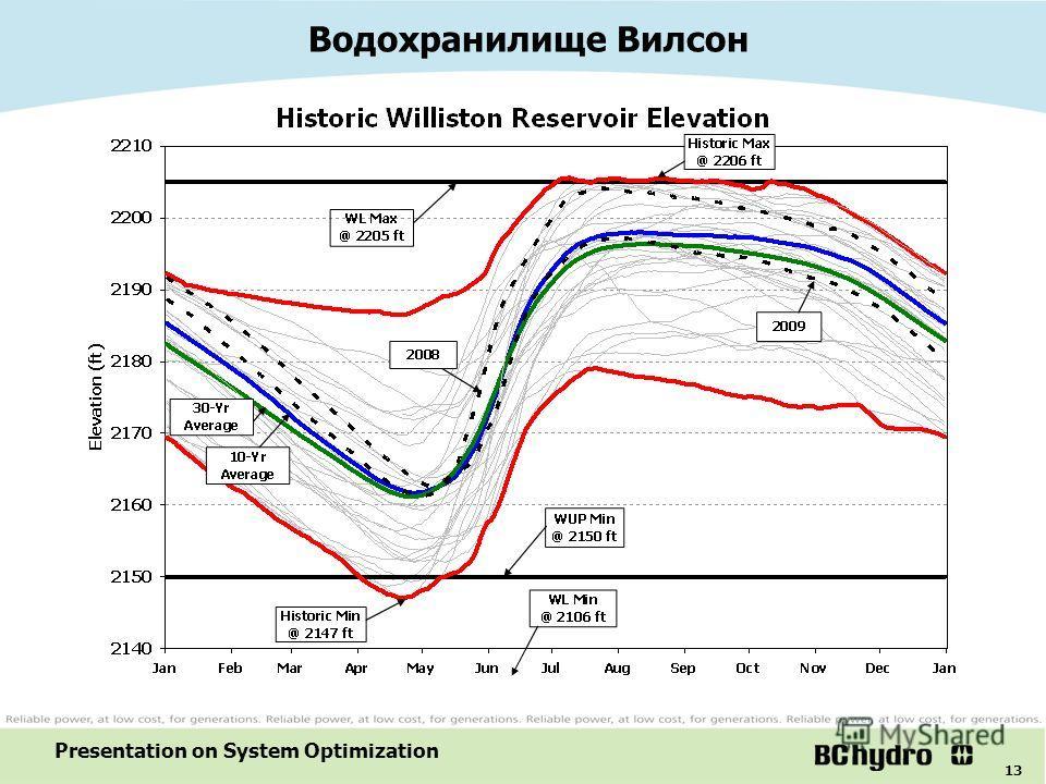 13 Presentation on System Optimization Водохранилище Вилсон