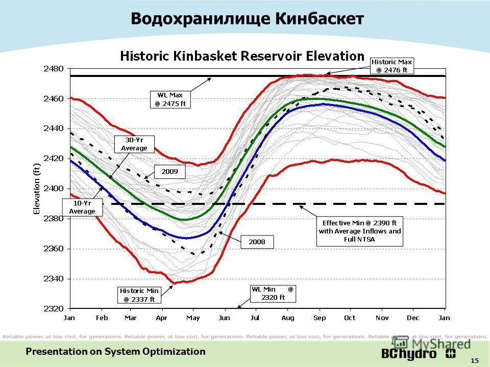 15 Presentation on System Optimization Водохранилище Кинбаскет