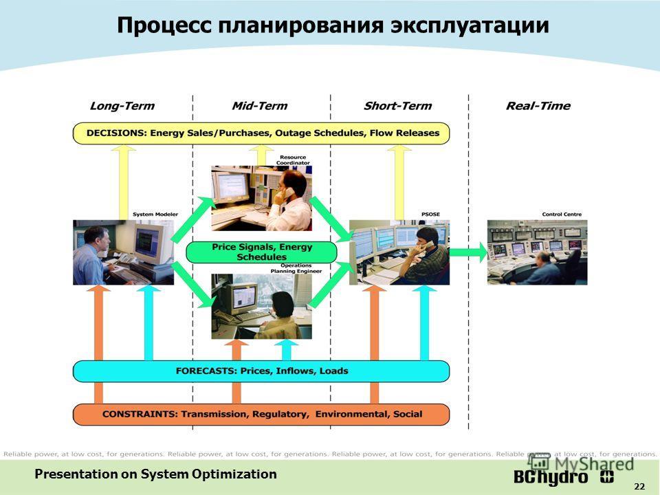 22 Presentation on System Optimization Процесс планирования эксплуатации