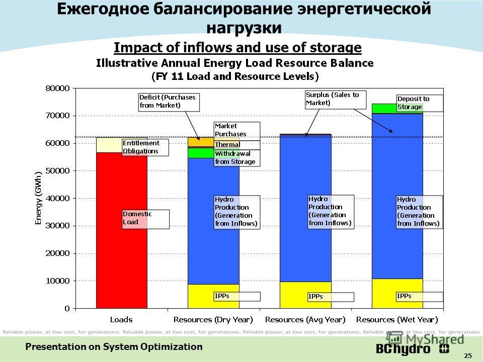25 Presentation on System Optimization Ежегодное балансирование энергетической нагрузки Impact of inflows and use of storage