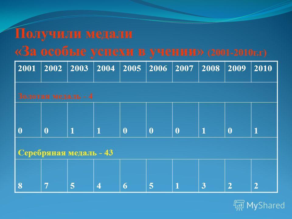 Получили медали «За особые успехи в учении» (2001-2010г.г) 2001200220032004200520062007200820092010 Золотая медаль - 4 0011000101 Серебряная медаль - 43 8754651322