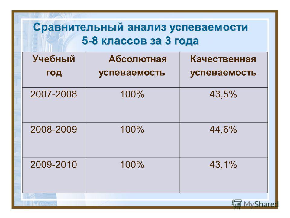 Учебный год Абсолютная успеваемость Качественная успеваемость 2007-2008100%43,5% 2008-2009100%44,6% 2009-2010100%43,1% Сравнительный анализ успеваемости 5-8 классов за 3 года