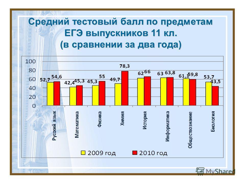Средний тестовый балл по предметам ЕГЭ выпускников 11 кл. (в сравнении за два года)