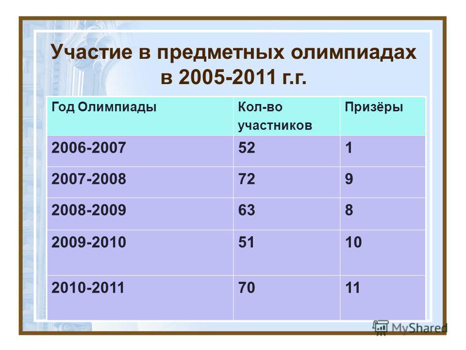 Участие в предметных олимпиадах в 2005-2011 г.г. Год ОлимпиадыКол-во участников Призёры 2006-2007521 2007-2008729 2008-2009638 2009-20105110 2010-20117011