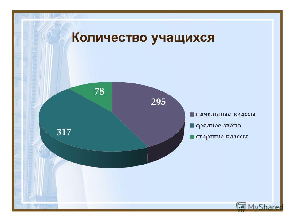 Количество учащихся