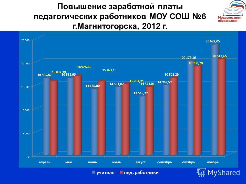 Повышение заработной платы педагогических работников МОУ СОШ 6 г.Магнитогорска, 2012 г.