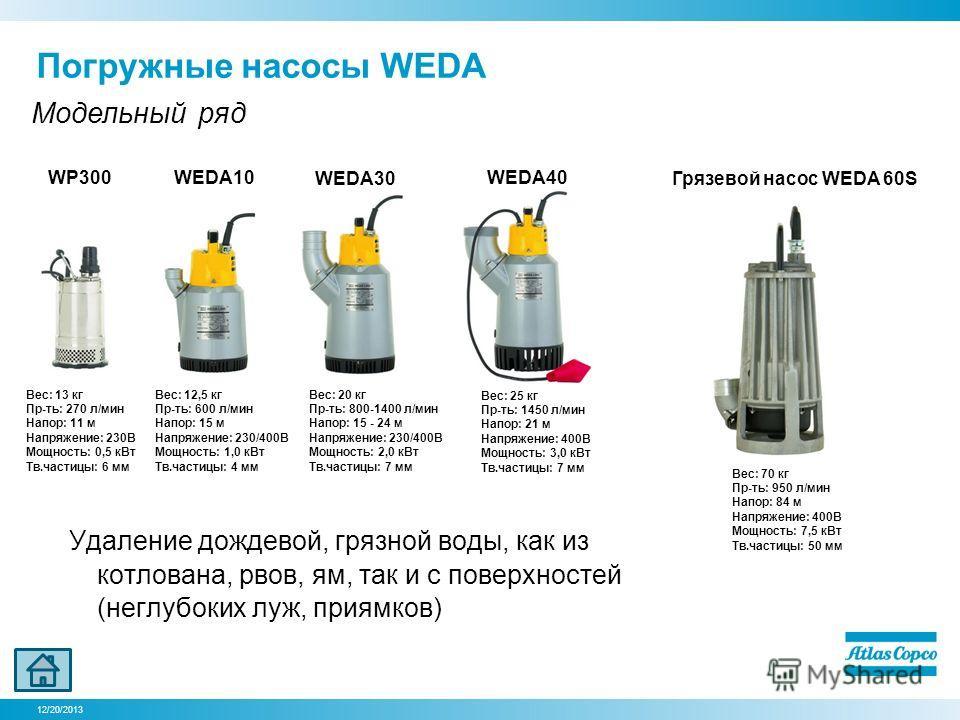 12/20/2013 Удаление дождевой, грязной воды, как из котлована, рвов, ям, так и с поверхностей (неглубоких луж, приямков) Погружные насосы WEDA Модельный ряд Вес: 13 кг Пр-ть: 270 л/мин Напор: 11 м Напряжение: 230В Мощность: 0,5 кВт Тв.частицы: 6 мм Ве
