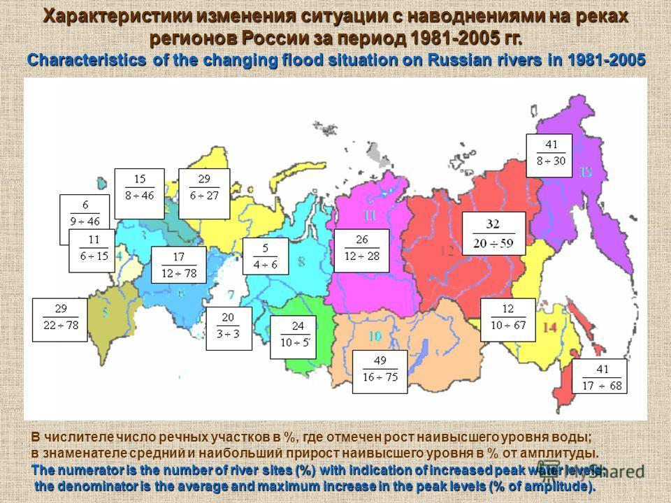 Характеристики изменения ситуации с наводнениями на реках регионов России за период 1981-2005 гг. В числителе число речных участков в %, где отмечен рост наивысшего уровня воды; в знаменателе средний и наибольший прирост наивысшего уровня в % от ампл