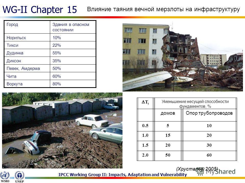 IPCC Working Group II: Impacts, Adaptation and Vulnerability WG-II Chapter 15 T s Уменьшение несущей способности фундаментов, % домовОпор трубопроводов 0.5510 1.01520 1.52030 2.05060 ГородЗдания в опасном состоянии Норильск10% Тикси22% Дудинка55% Дик
