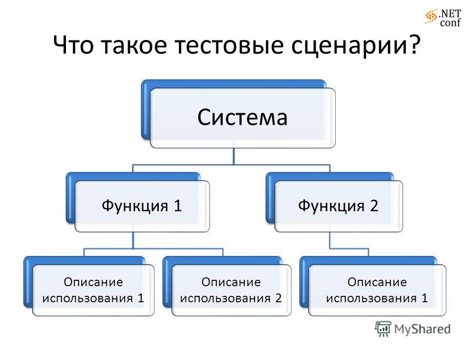Что такое тестовые сценарии? Система Функция 1 Описание использования 1 Описание использования 2 Функция 2 Описание использования 1