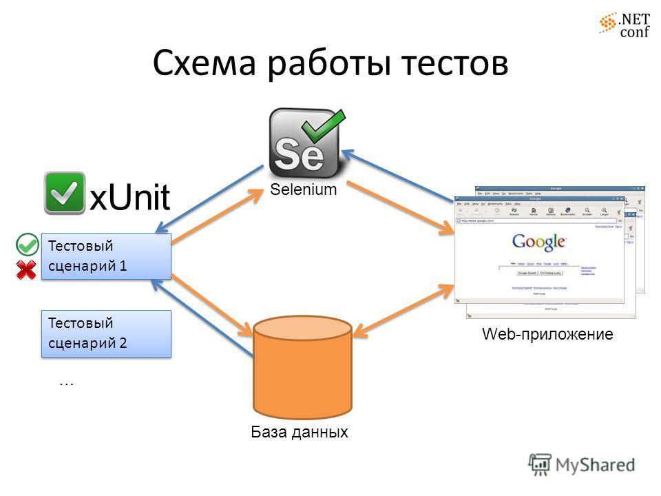 Схема работы тестов База данных xUnit Web-приложение Тестовый сценарий 1 Тестовый сценарий 2 … Selenium