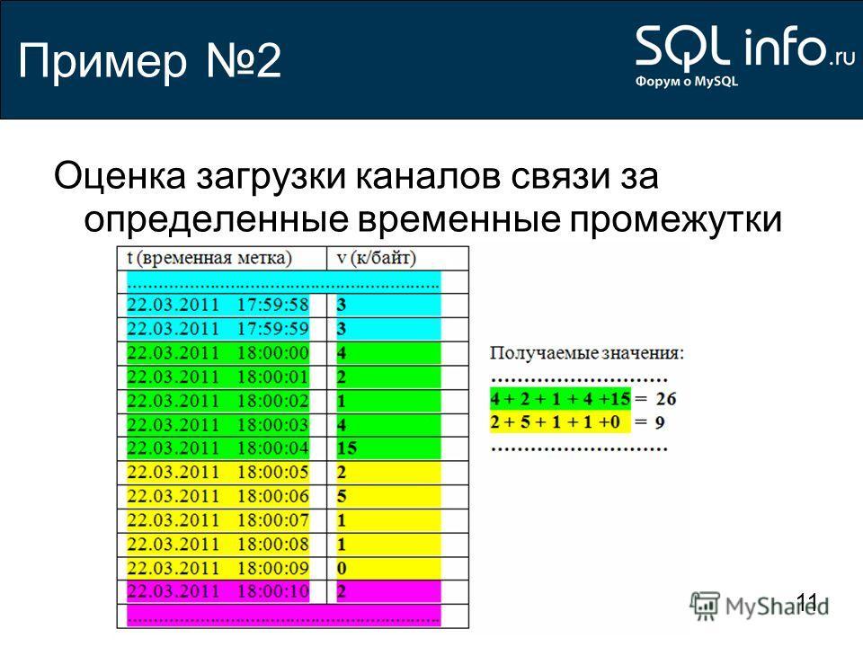 11 Пример 2 Оценка загрузки каналов связи за определенные временные промежутки