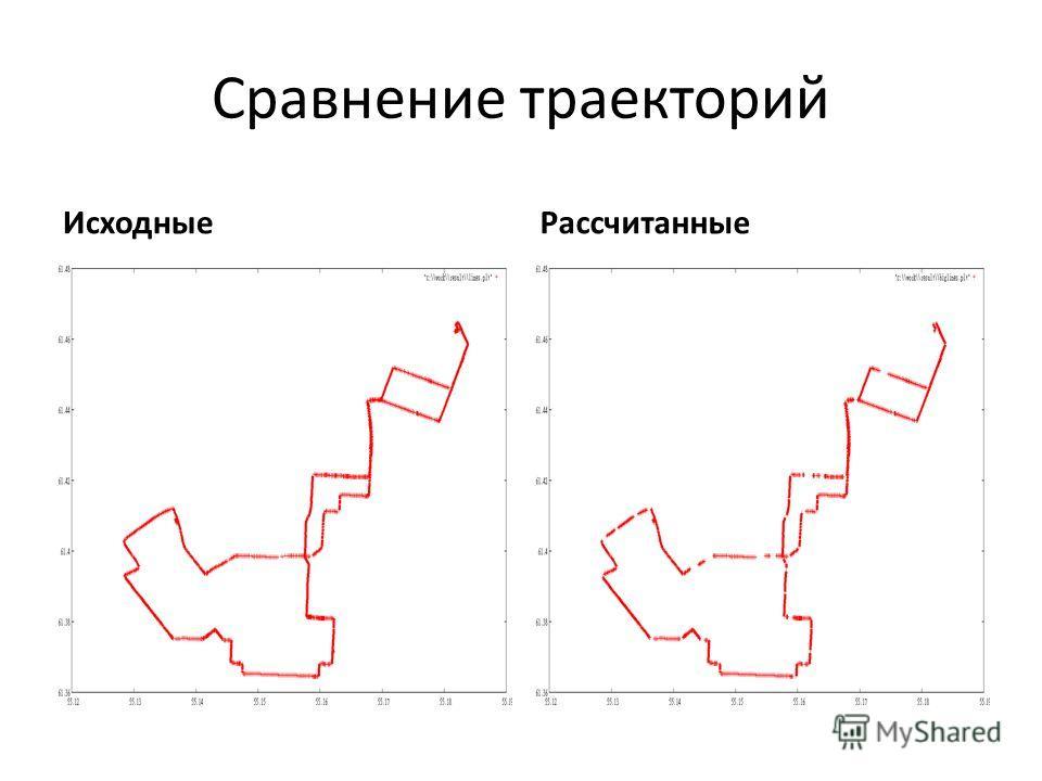 Сравнение траекторий ИсходныеРассчитанные