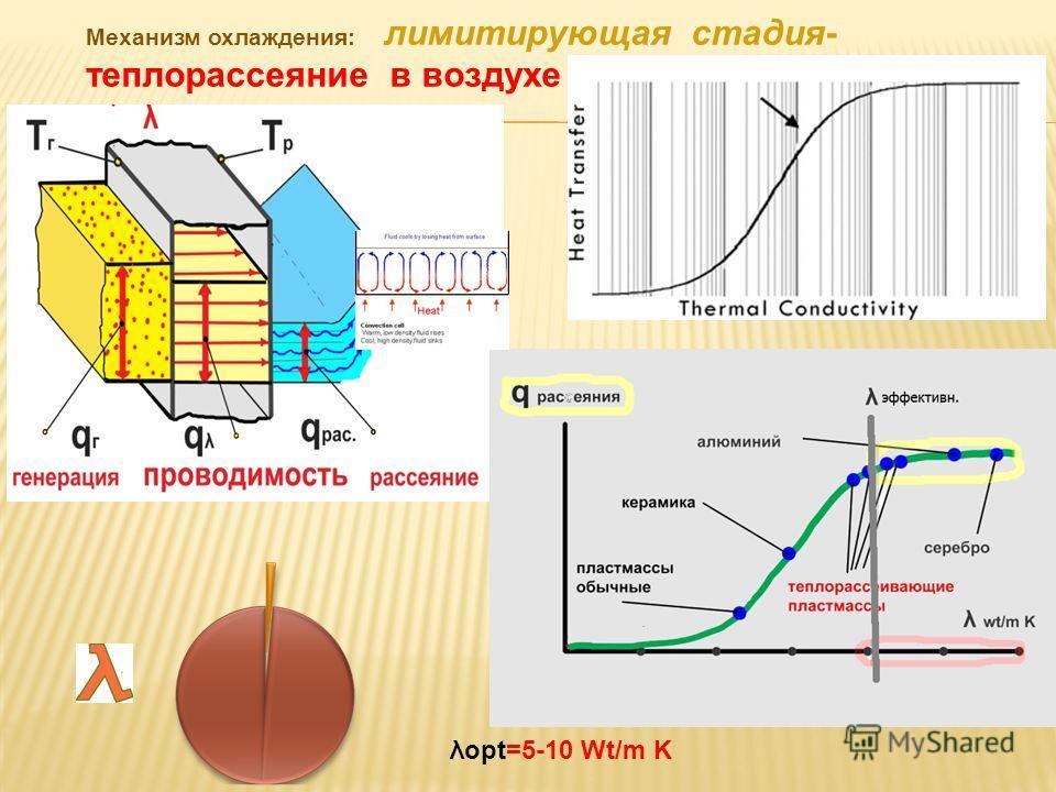 λopt=5-10 Wt/m K 3 Механизм охлаждения: лимитирующая стадия- теплорассеяние в воздухе