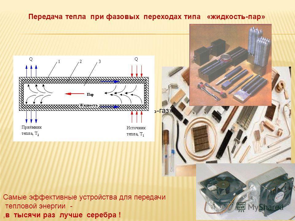 Самые эффективные устройства для передачи тепловой энергии -,в тысячи раз лучше серебра ! Передача тепла при фазовых переходах типа «жидкость-пар» «жидкость-газ»