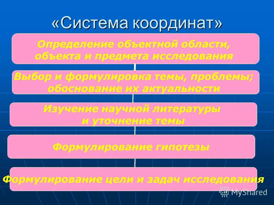 «Система координат» Изучение научной литературы и уточнение темы Выбор и формулировка темы, проблемы; обоснование их актуальности Формулирование гипотезы Формулирование цели и задач исследования