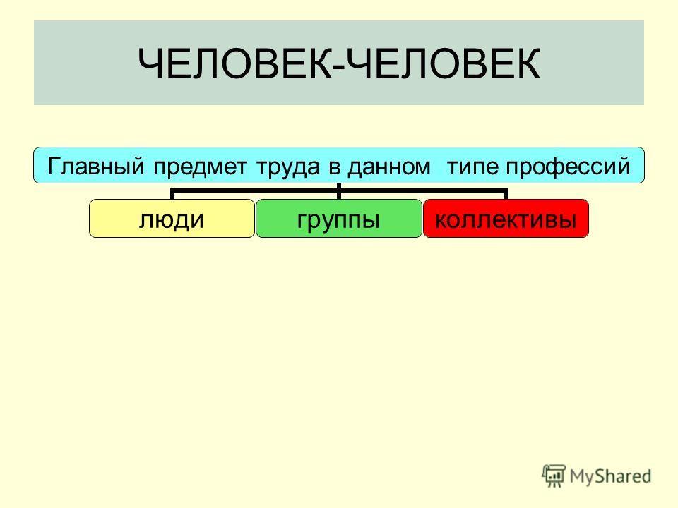 ЧЕЛОВЕК-ЧЕЛОВЕК Главный предмет труда в данном типе профессий людигруппыколлективы