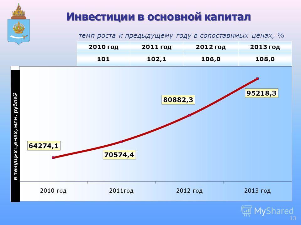Инвестиции в основной капитал 2010 год2011 год2012 год2013 год 101102,1106,0108,0 в текущих ценах, млн. рублей темп роста к предыдущему году в сопоставимых ценах, % 13