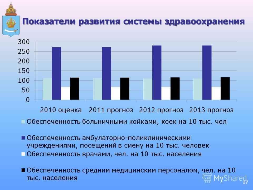 Показатели развития системы здравоохранения 17