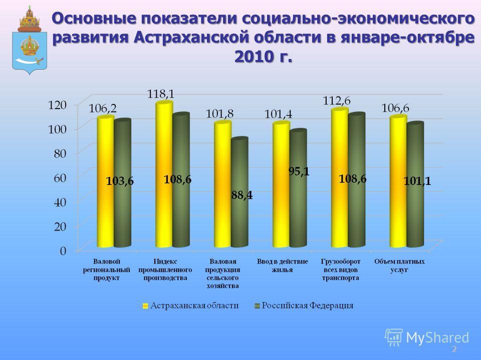 Основные показатели социально-экономического развития Астраханской области в январе-октябре 2010 г. 2