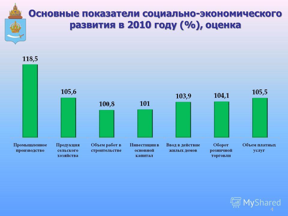 Основные показатели социально-экономического развития в 2010 году (%), оценка 4