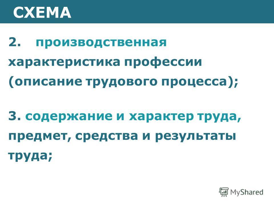 СХЕМА 2. производственная характеристика профессии (описание трудового процесса); 3. содержание и характер труда, предмет, средства и результаты труда;