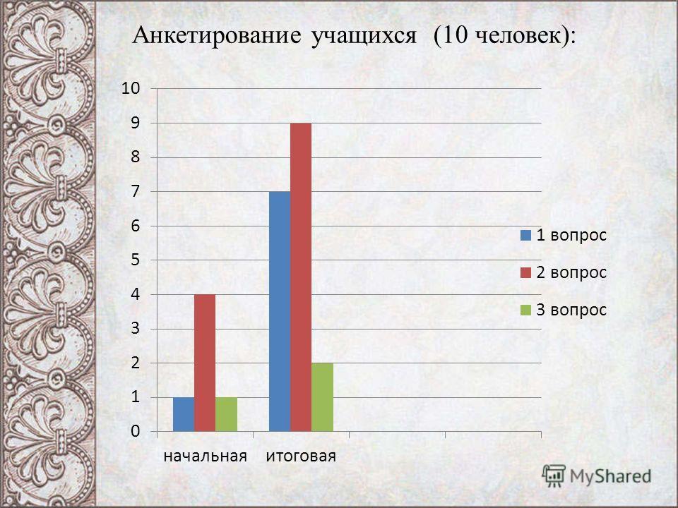 Анкетирование учащихся (10 человек):
