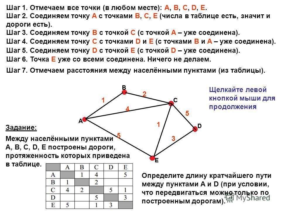 Шаг 1. Отмечаем все точки (в любом месте): A, B, C, D, E. Шаг 2. Соединяем точку A с точками B, C, E (числа в таблице есть, значит и дороги есть). Шаг 3. Соединяем точку B с точкой C (с точкой A – уже соединена). Шаг 4. Соединяем точку C с точками D